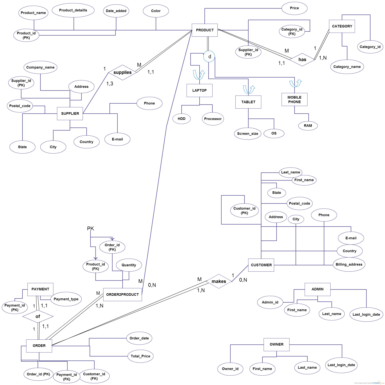 Database - Does This E-R/eer Diagram Contain Correct throughout E-Er Diagram