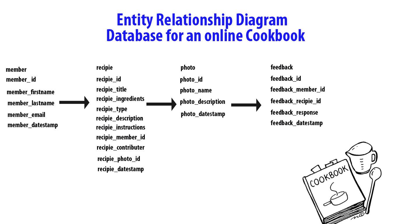 Database – Entity Relationship Diagrams | Beckyhughes94 regarding Erm Entity Relationship Model