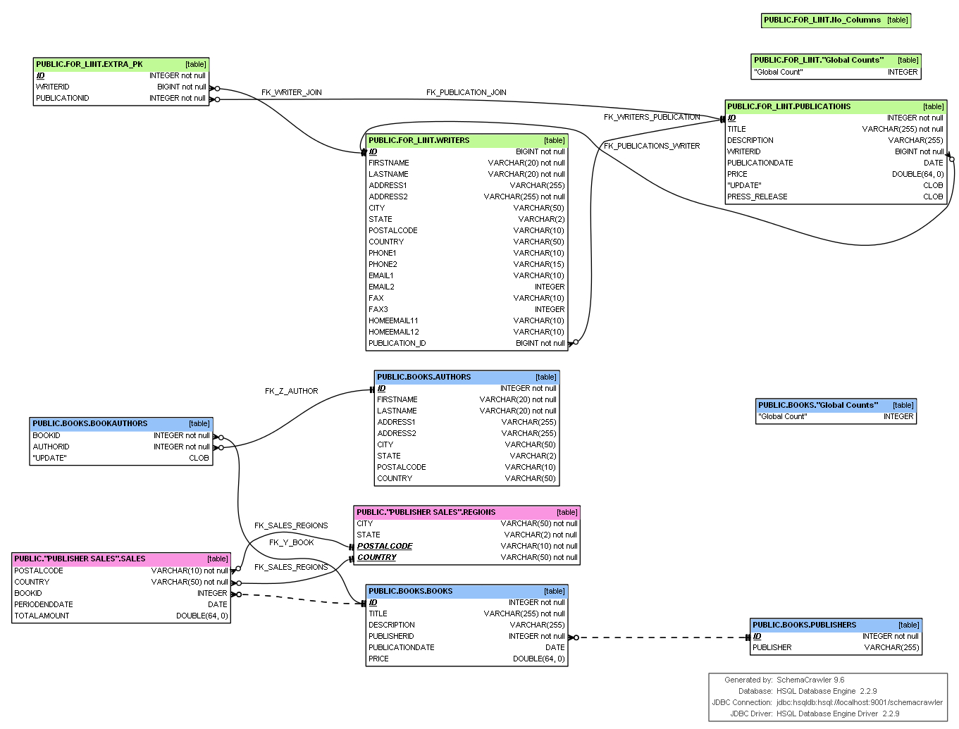 Database - Er Diagram Showing Relations Between Attributes within Er Diagram Not Null