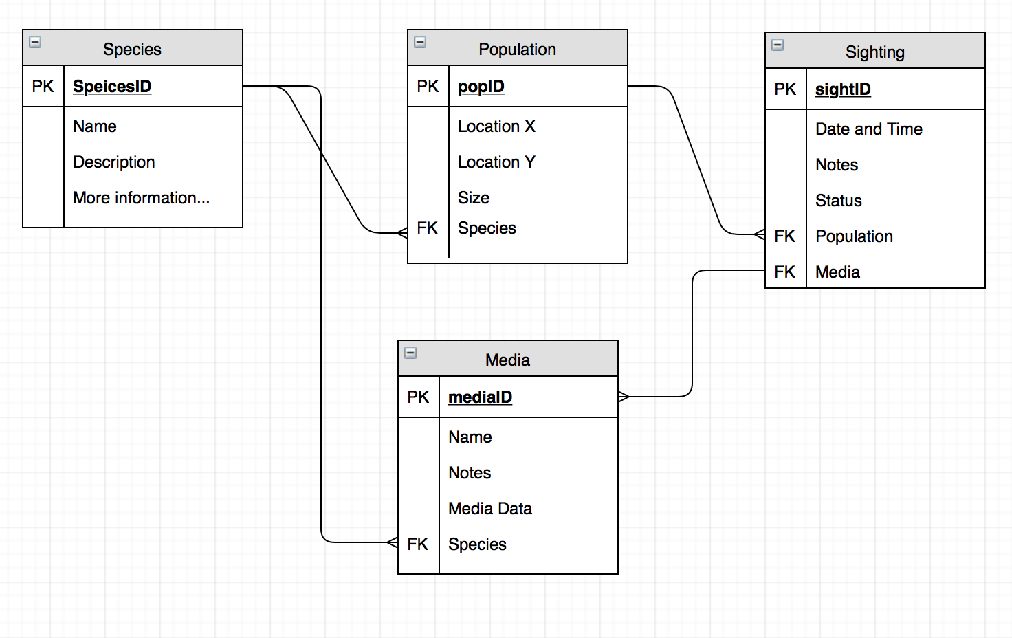 Database Erd, Potential Loop Issues? - Stack Overflow regarding Db Erd