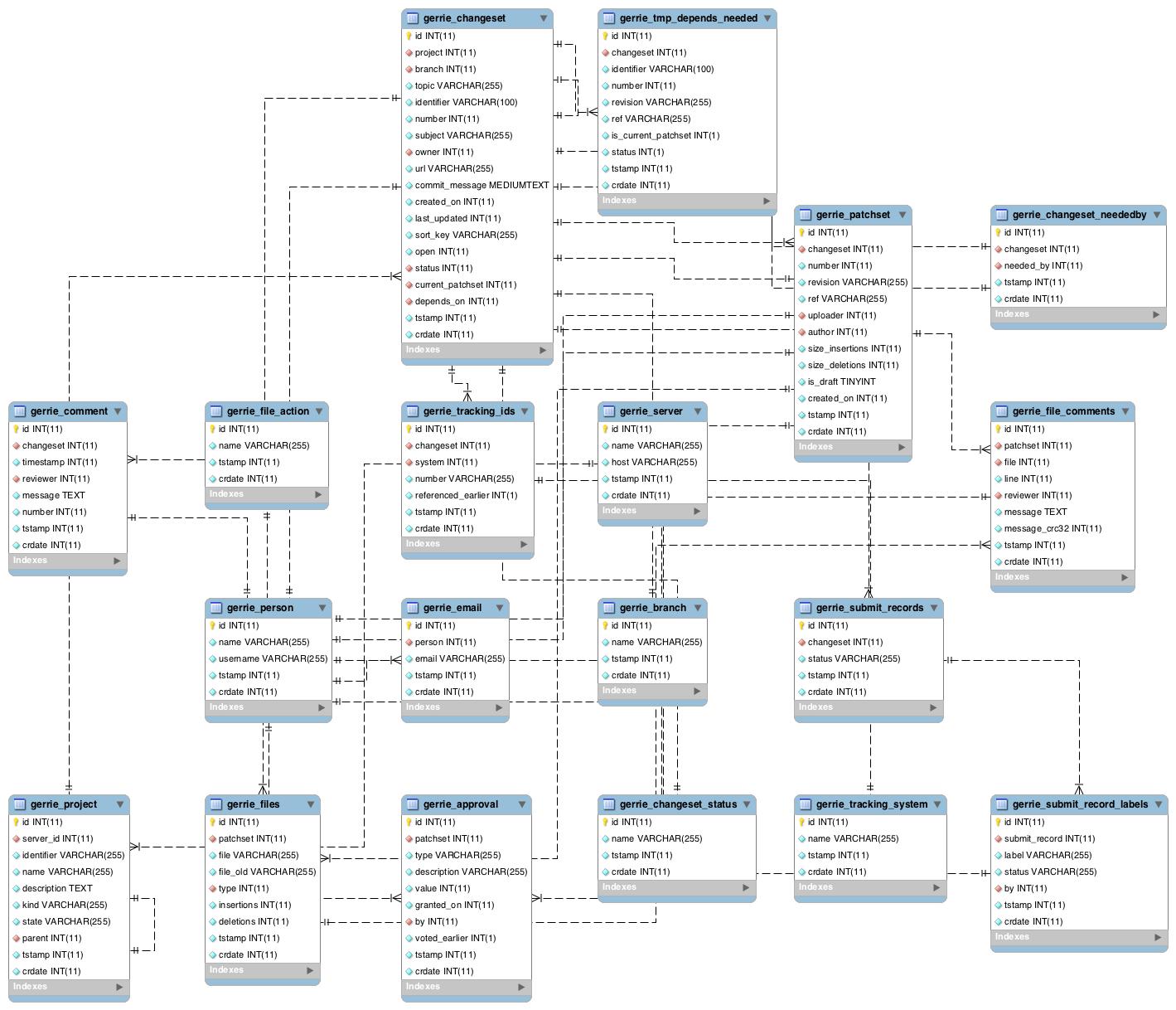 Database — Gerrie 0.2 Documentation regarding Database Eer Diagram