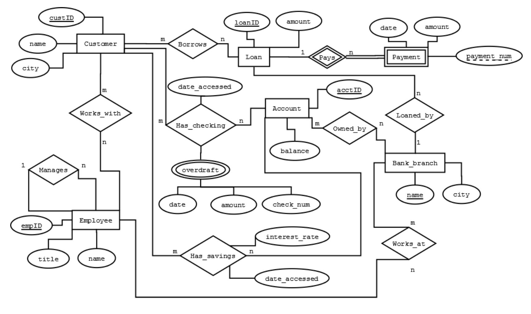 Database Management System (Dbms) & Mysql Question regarding Er Diagram Bank