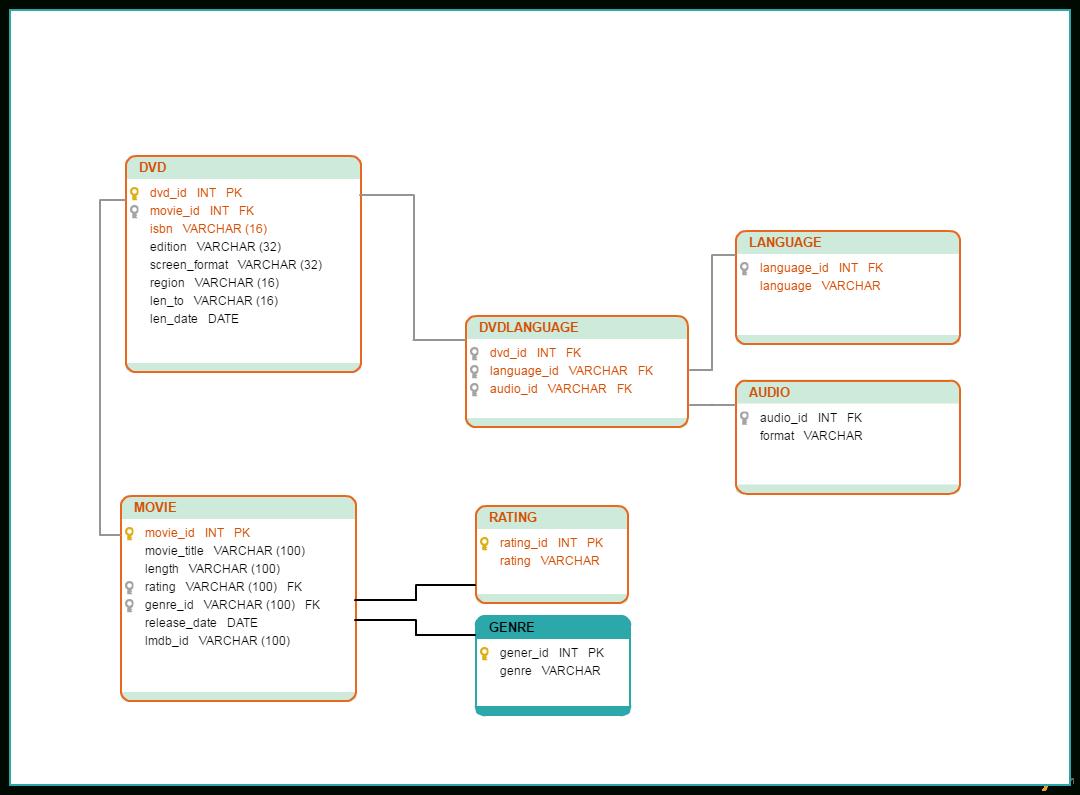 Database Model Templates To Visualize Databases - Creately Blog for Er Diagram Xml