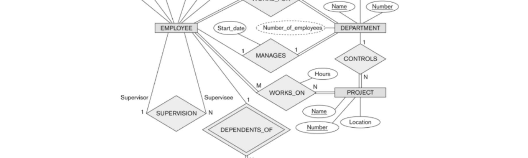 Database — Modeling : Entity Relationship Diagram (Erd) (Part 5) within Er Diagram Recursive Relationship