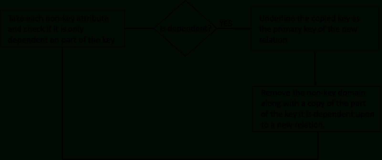 Database Normalization throughout Er Diagram Normalization Normal Forms