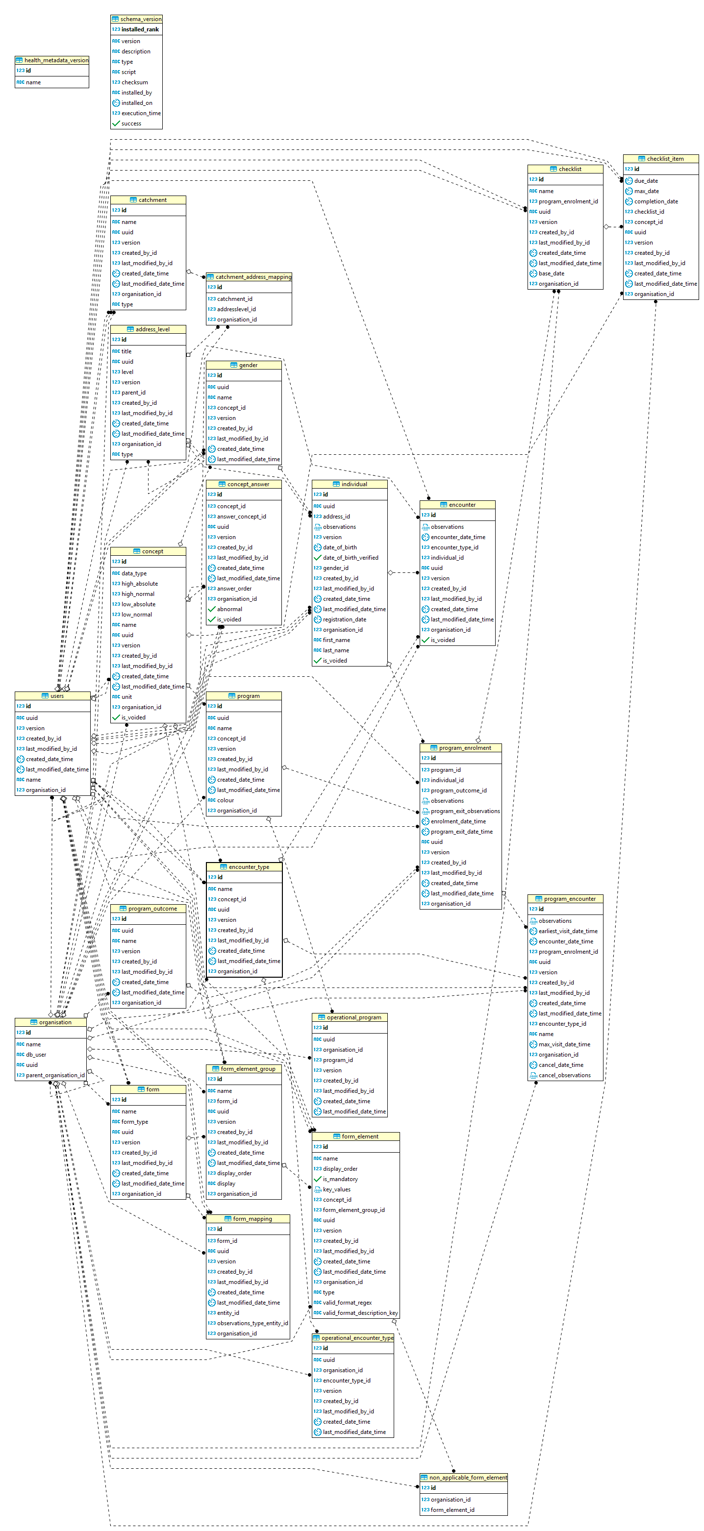 Database Relational Model Diagram inside Db Model Diagram
