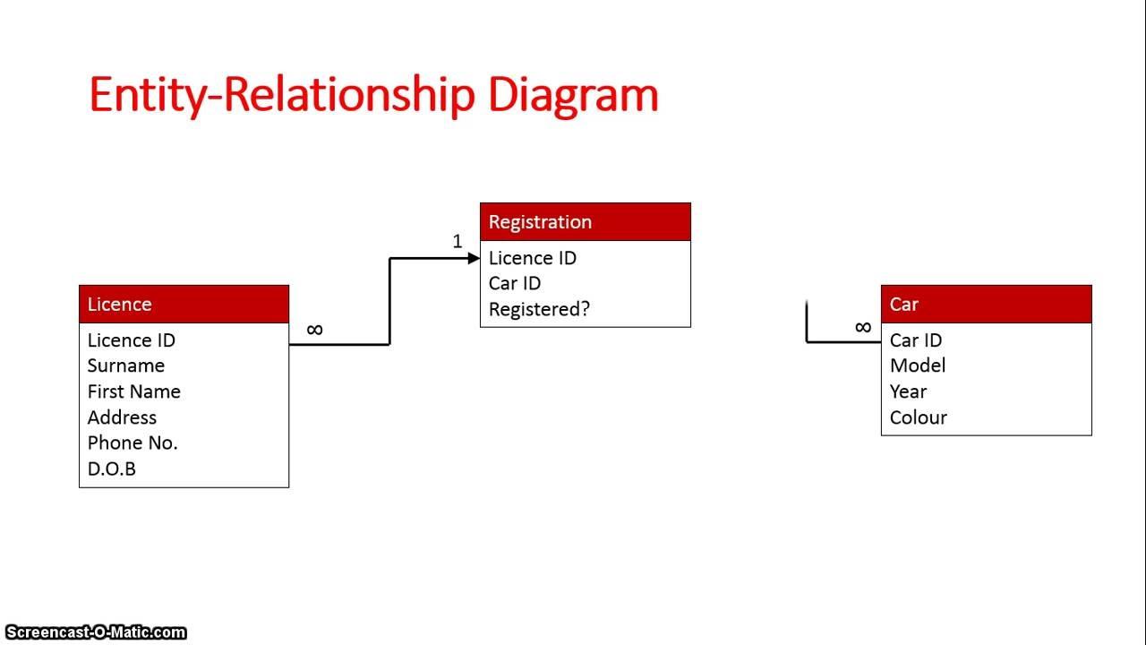 Database Schema: Entity Relationship Diagram in Er Model Database