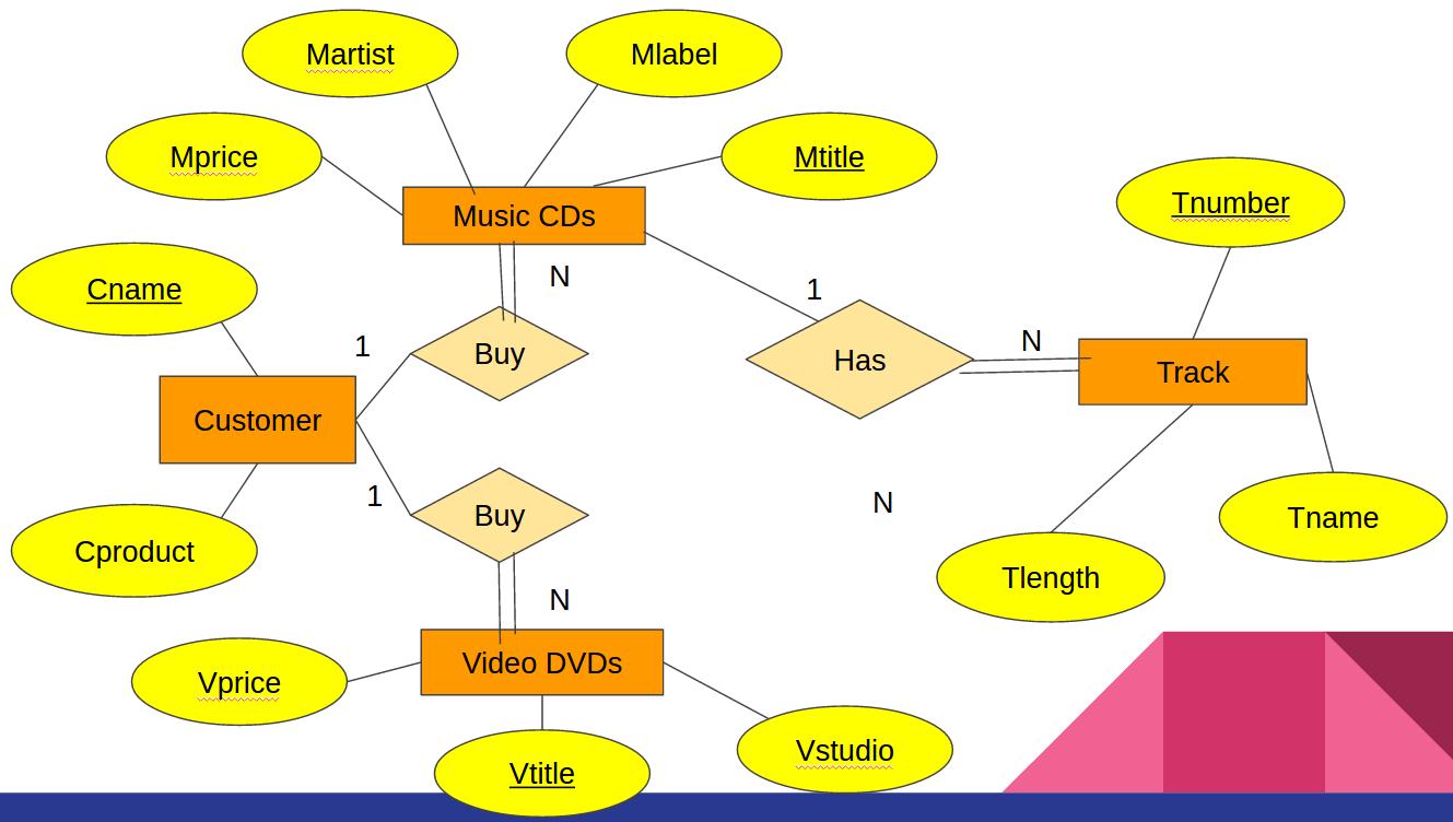 Database System: W6/seven Step regarding Er Diagram 8Nv