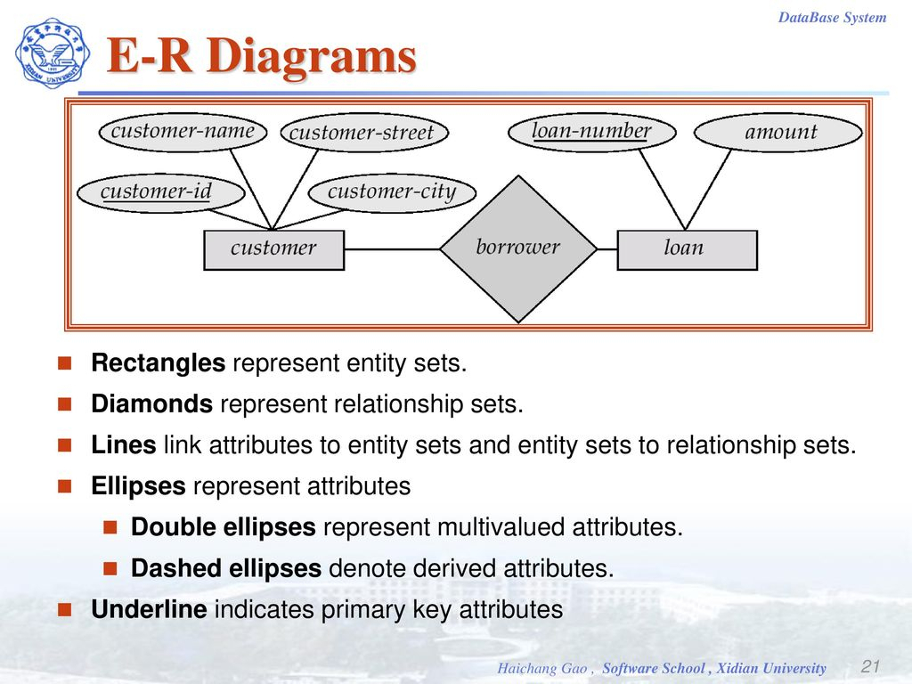 Database Systems. - Ppt Video Online Download throughout In An Er Diagram Double Rectangle Represents