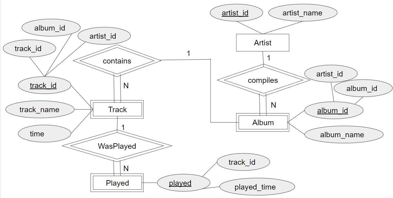 Database Systems: W5 Er Diagram The Music Database throughout Er ไดอะแกรม