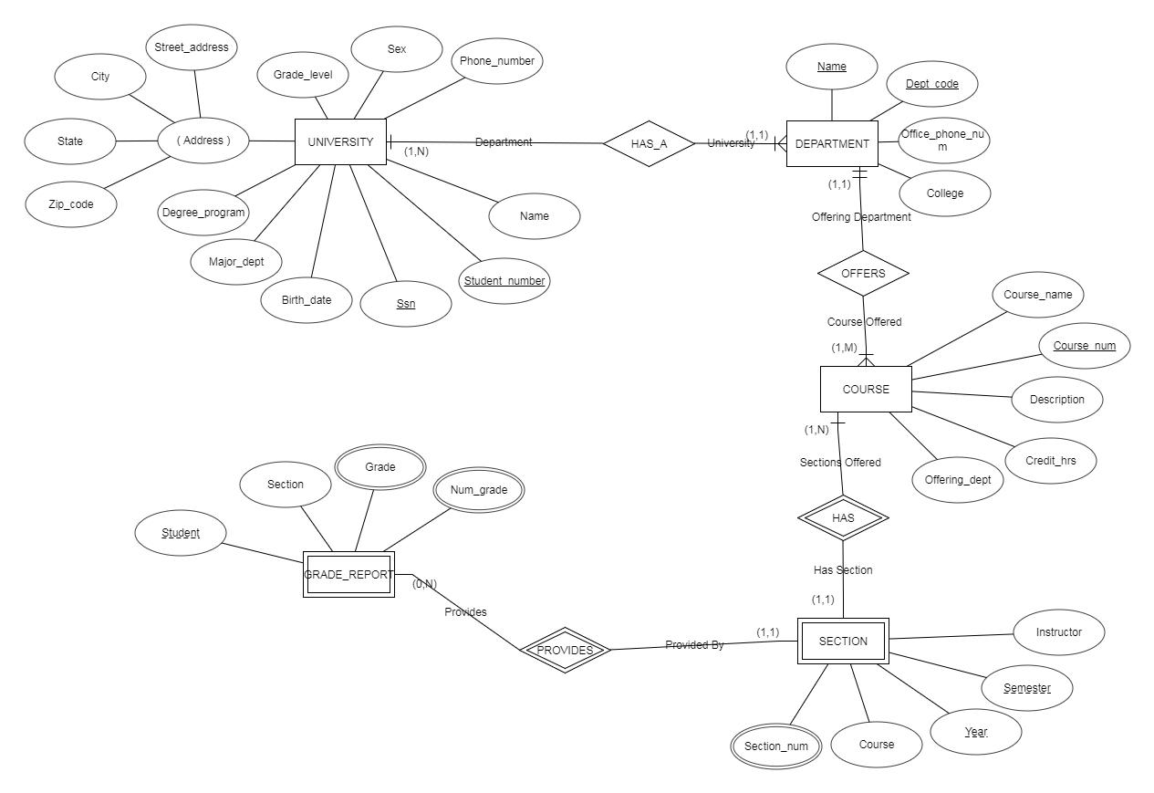 Databases - Question Regarding Er Diagram Design - Computer inside Er Diagram For University