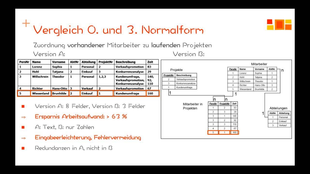 Datenbanken - Normalisierung - 1. Normalform regarding Er Diagramm 3. Normalform