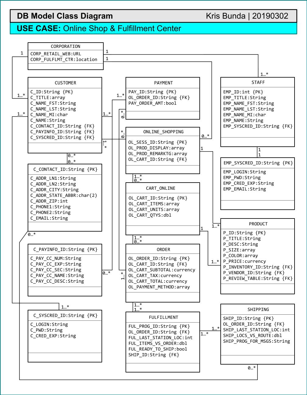 Db Model Class Diagram-Online Shop & Fulfillment Center within Db Model Diagram