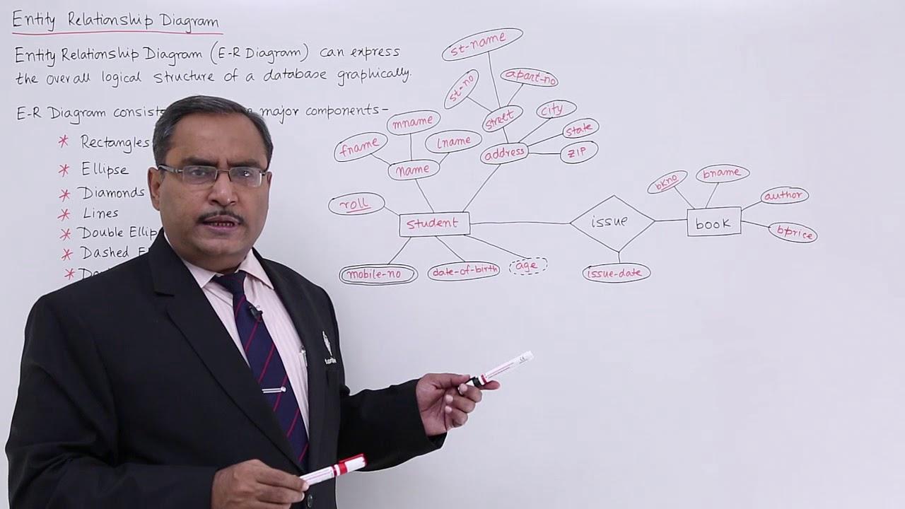 Dbms - Entity Relationship Diagram regarding Er Diagram In Dbms