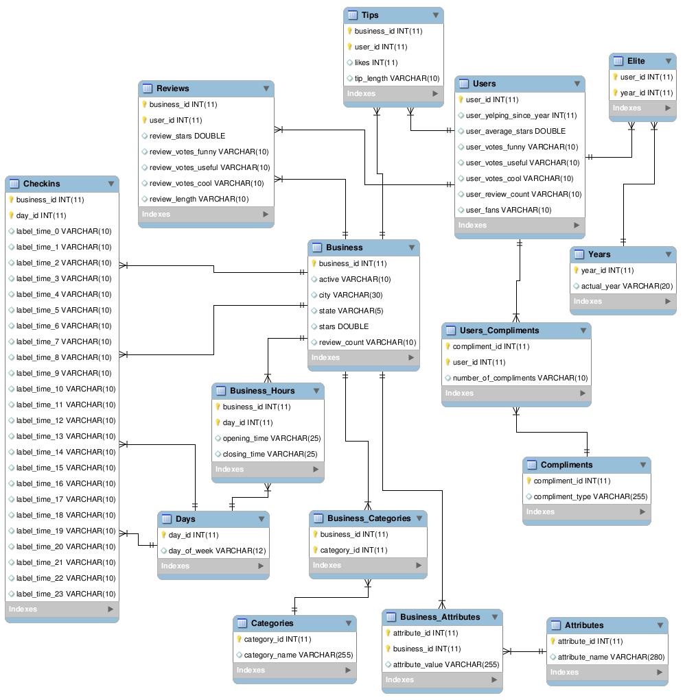 Description Of Databases for Yelp Er Diagram