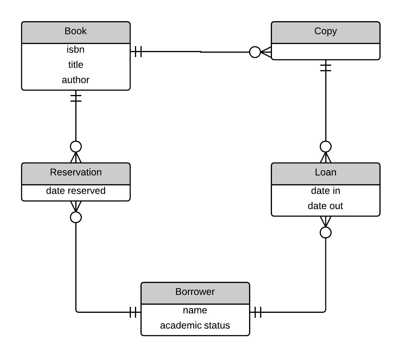 Designing Warehouses, Libraries, And Car Rentals   James T Vu throughout Er Diagram Car