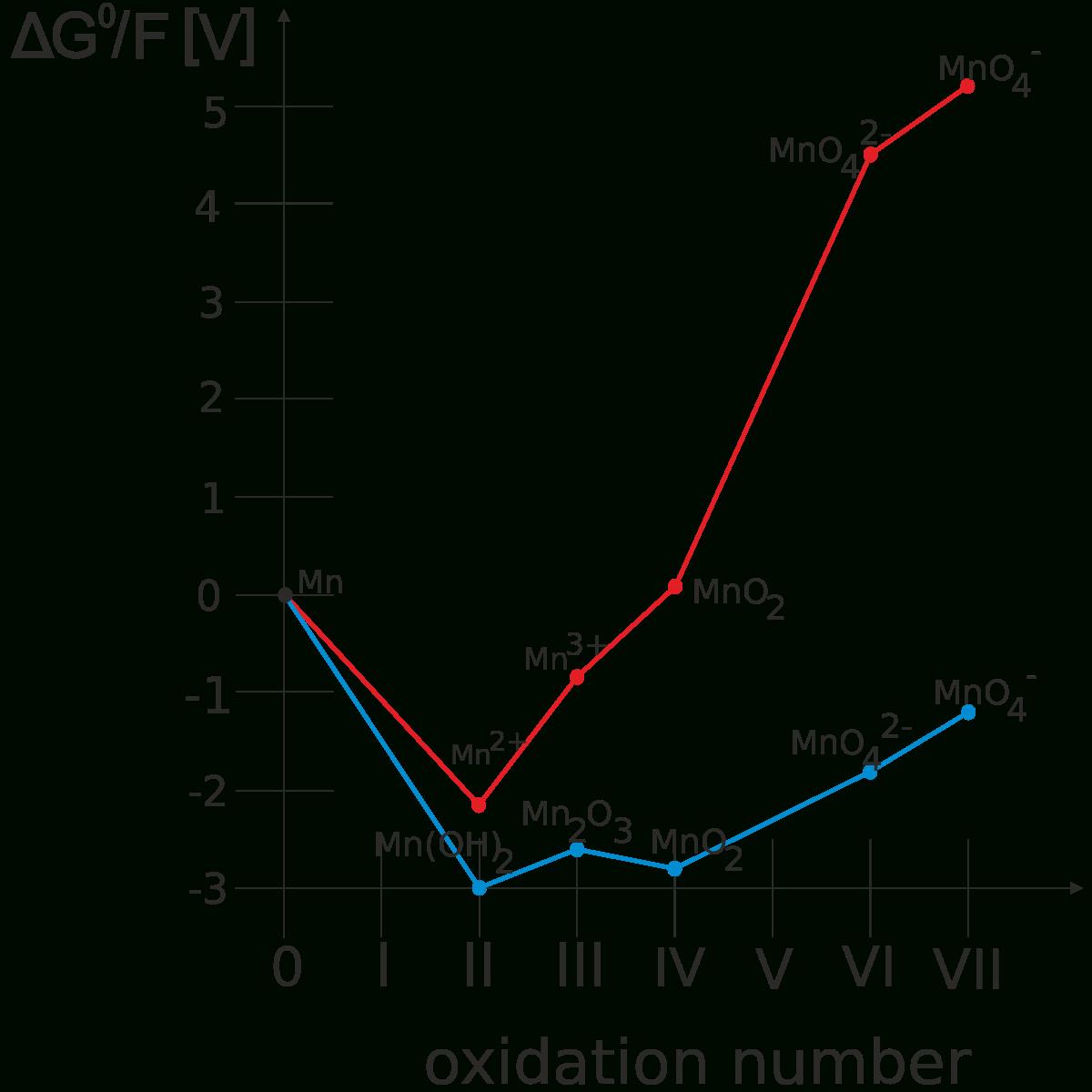 Diagram Frosta – Wikipedia, Wolna Encyklopedia inside E Diagram