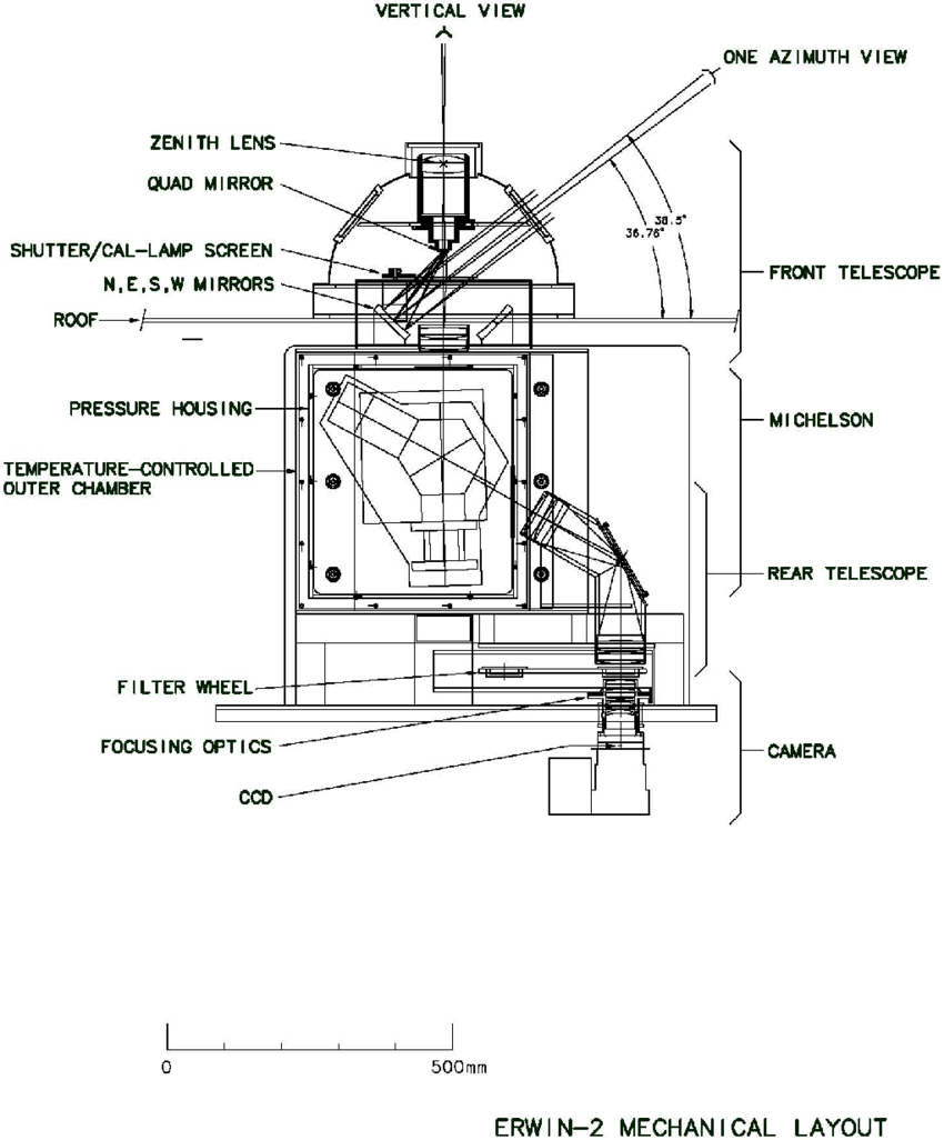 Diagram Of Erwin Mechanical Layout. | Download Scientific with regard to Erwin Diagram