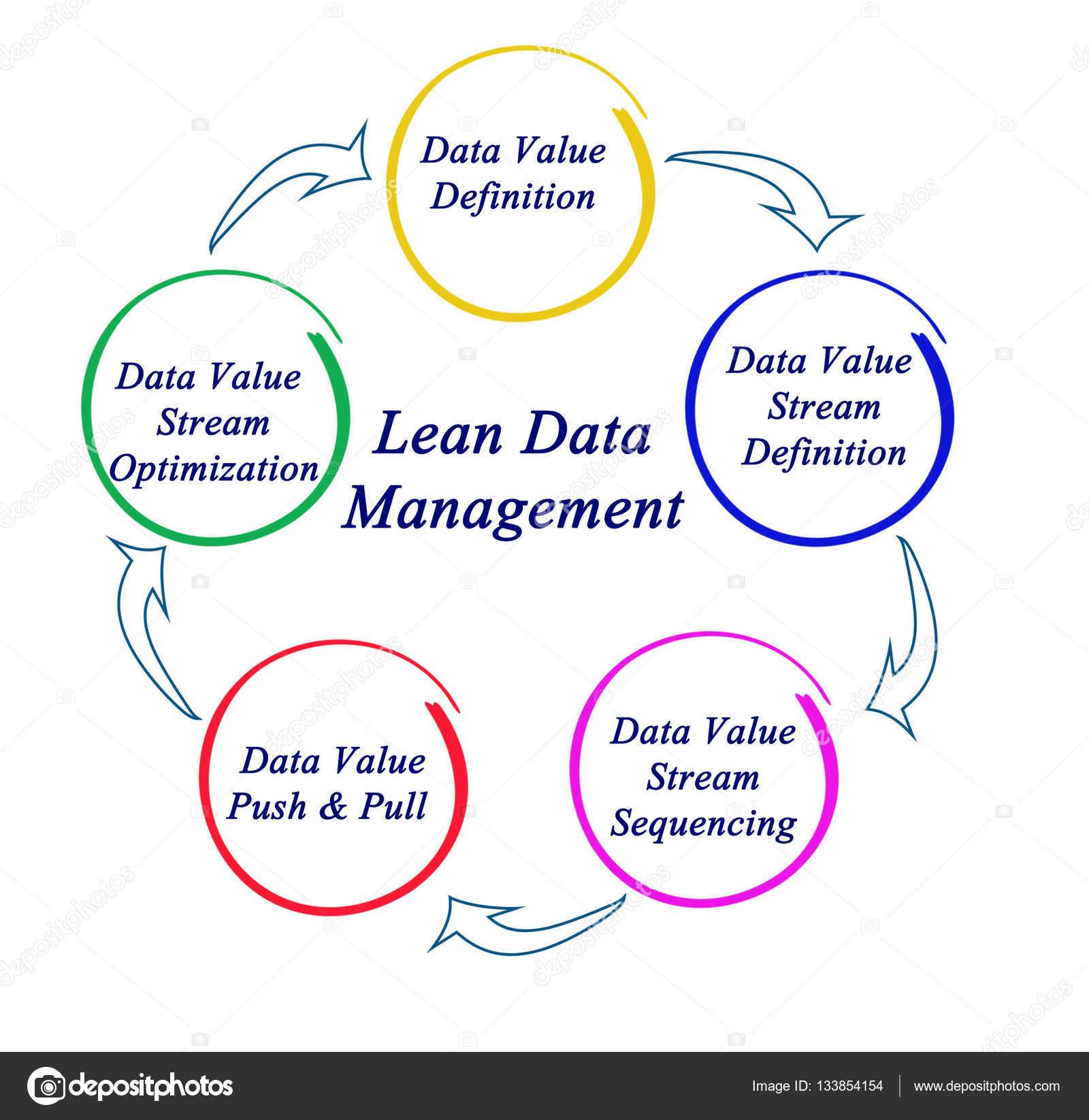 Diagram Of Lean Data Management — Stock Photo © Vaeenma pertaining to Data Management Diagram