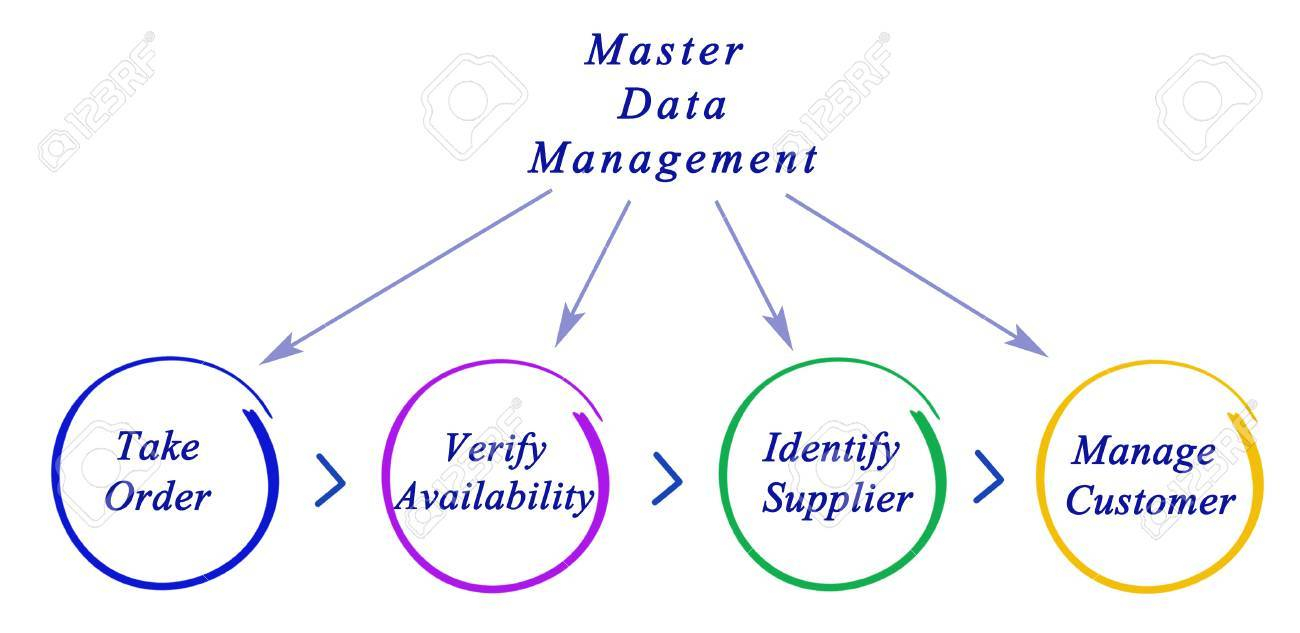 Diagram Of Master Data Management throughout Data Management Diagram