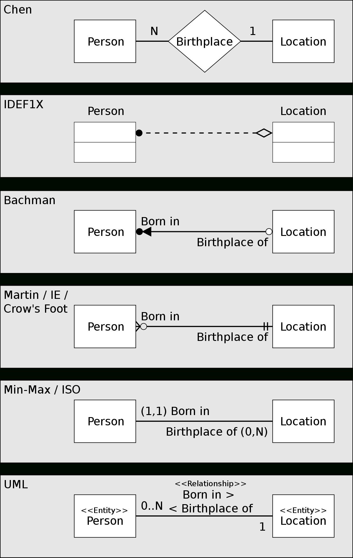 Diagram Związków Encji – Wikipedia, Wolna Encyklopedia pertaining to Er Diagram Vs Uml