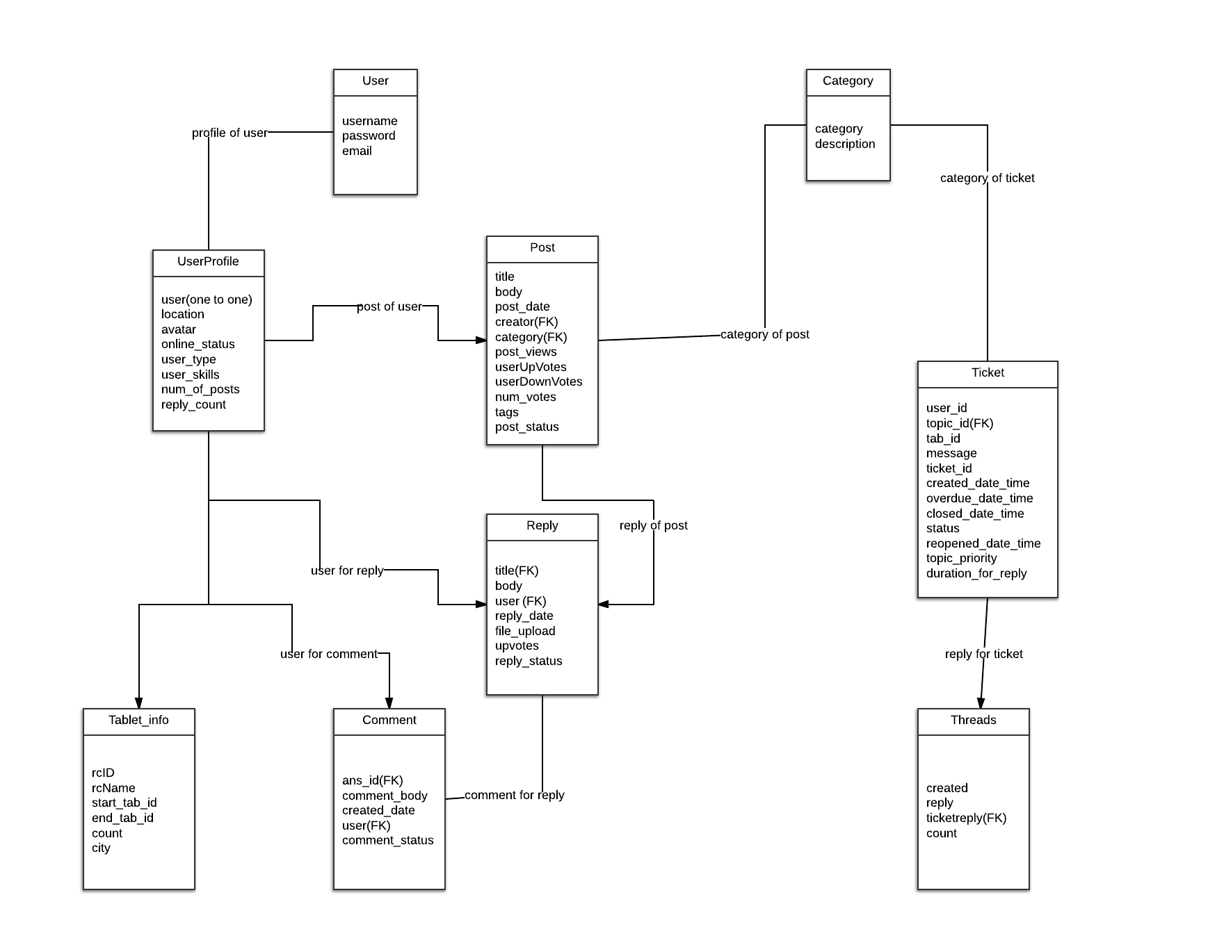 Diagrammatic Descriptions — Srs For Aakashtechsupport 1.0.1 with regard to Er Diagram Vs Dfd