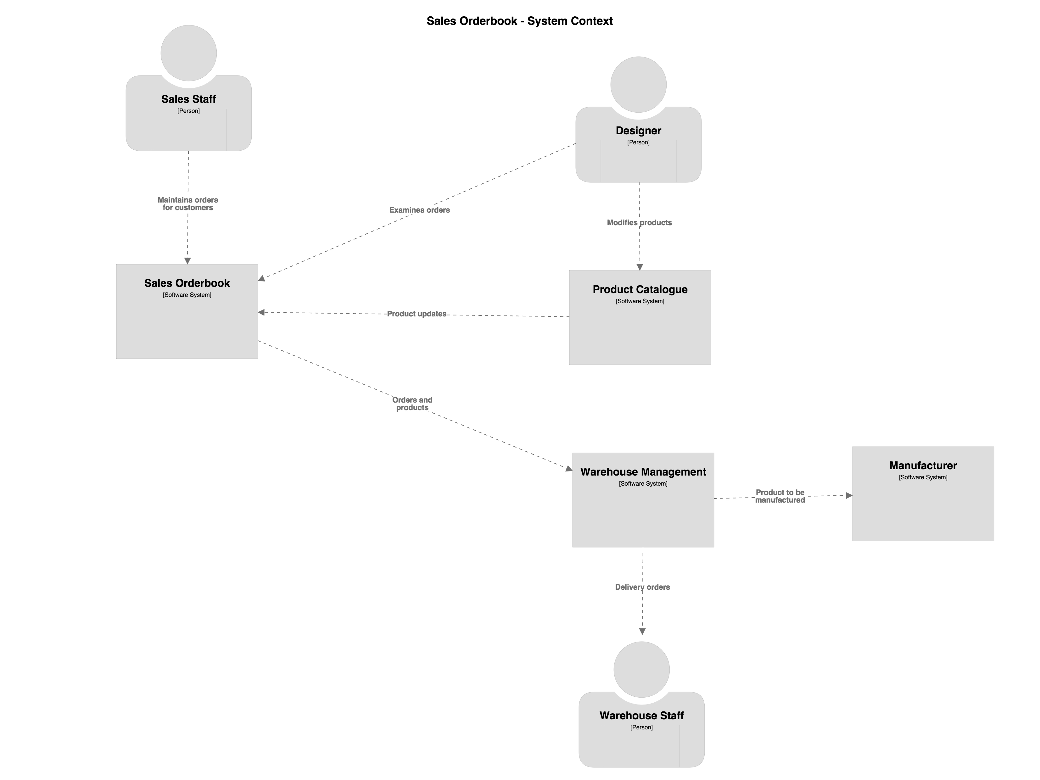 Diff'ing Software Architecture Diagrams - Coding The regarding Ed Diagram
