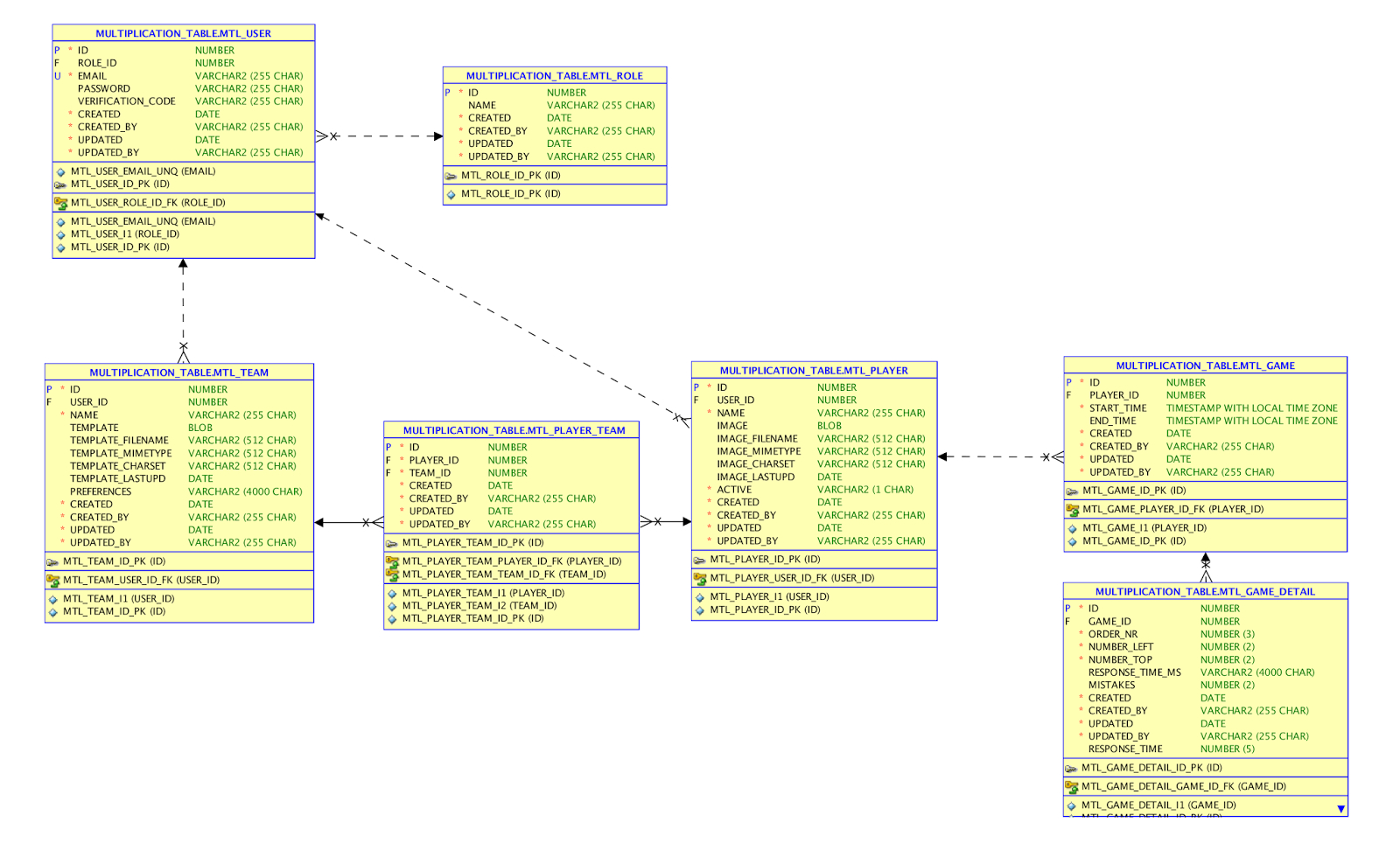 Dimitri Gielis Blog (Oracle Application Express - Apex throughout Er Diagram Oracle 11G