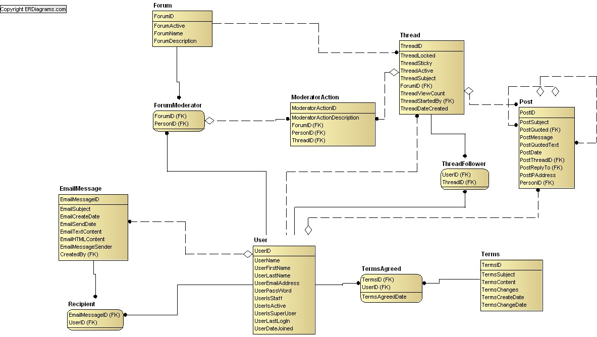 Discussion Forum Data Model (Idef1X) throughout Data Model Vs Erd