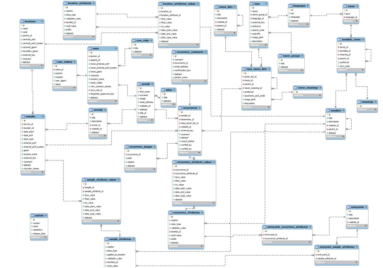 Domain Model / Entity Relationship Diagram (Erd) | Diagram for Db Erd