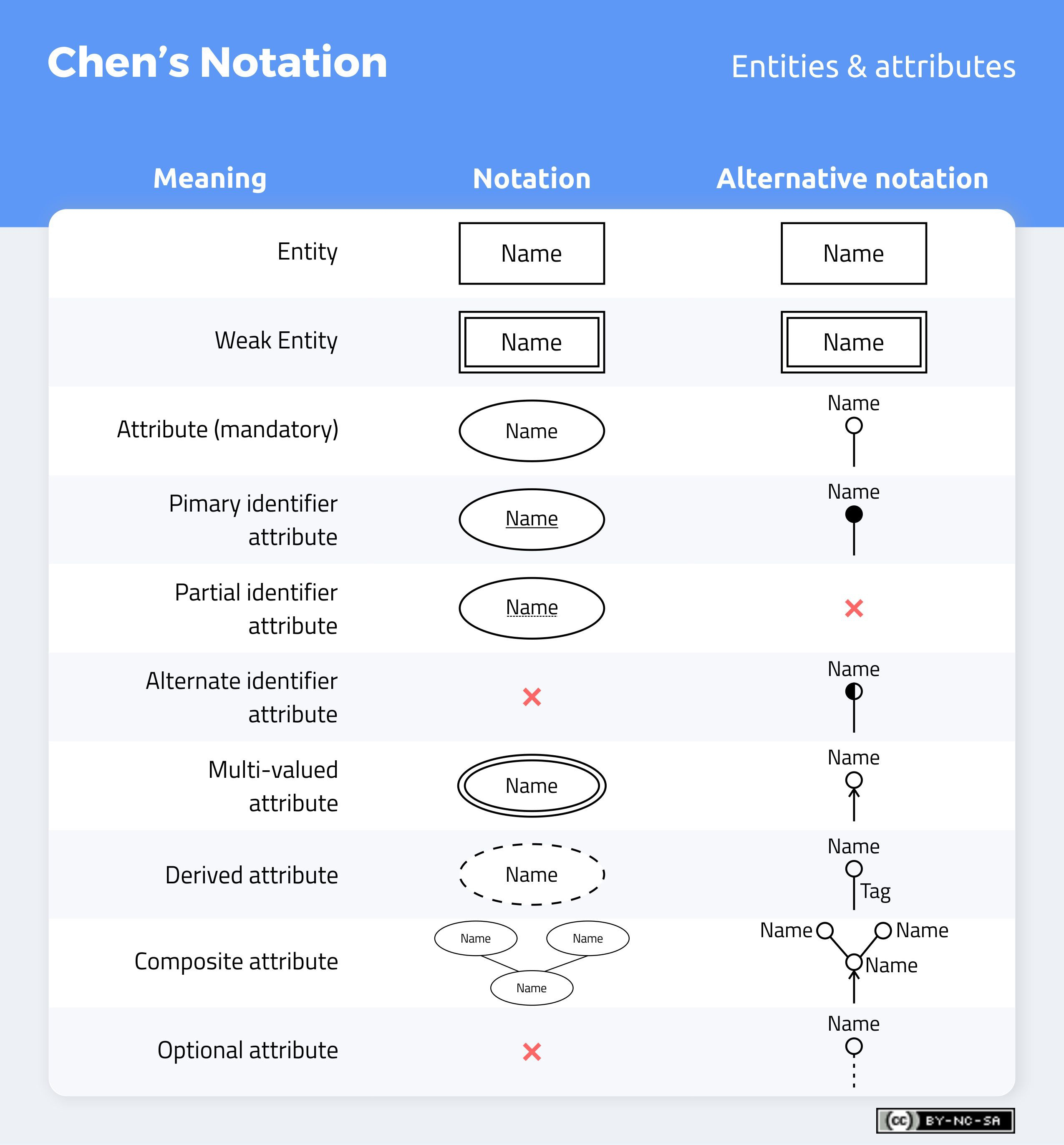Don't Get Wrong! Explained Guide To Choosing A Database intended for Er Diagram Cardinality Symbols
