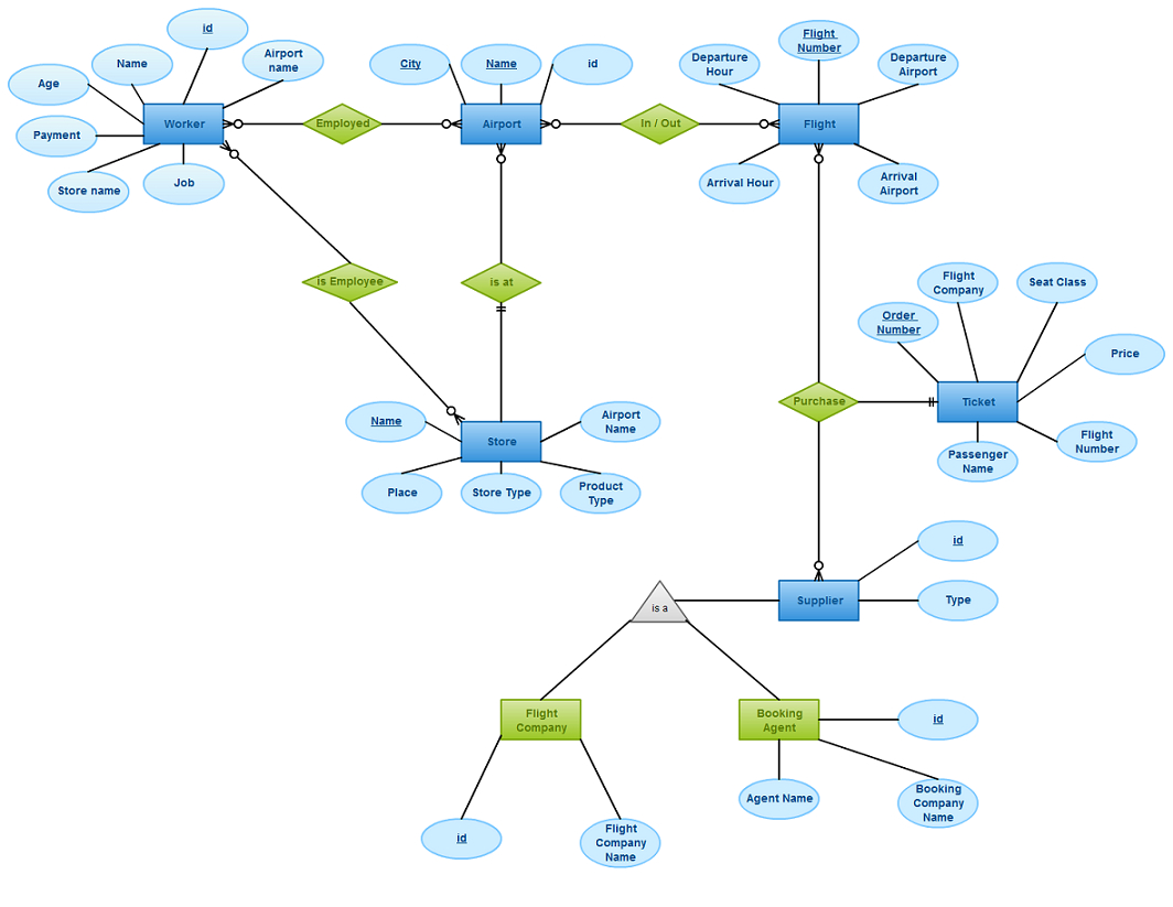 Draw An Entity Relationship Diagram For A Airport Management inside Er Diagram Practice