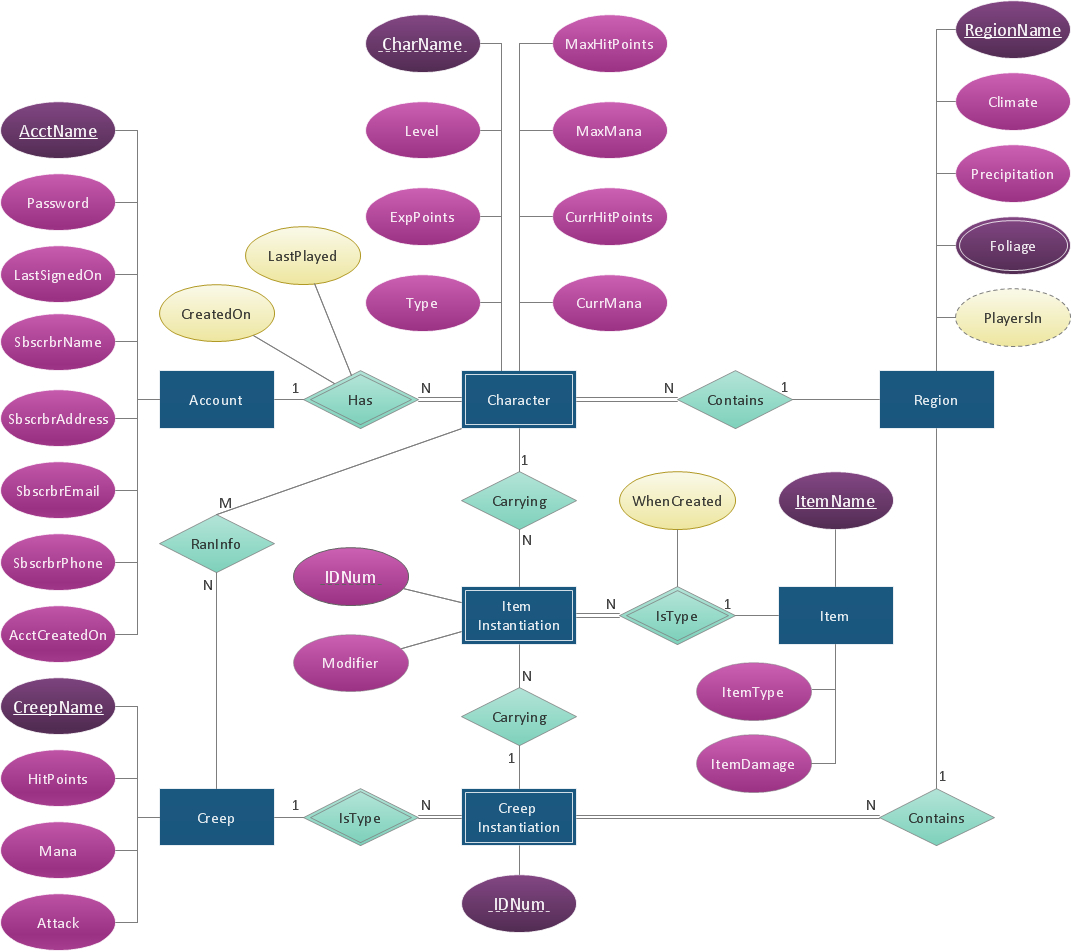 Draw Entity Relationship Diagrams (Er Diagrams) Easily With for How To Draw Entity Relationship Diagram Example