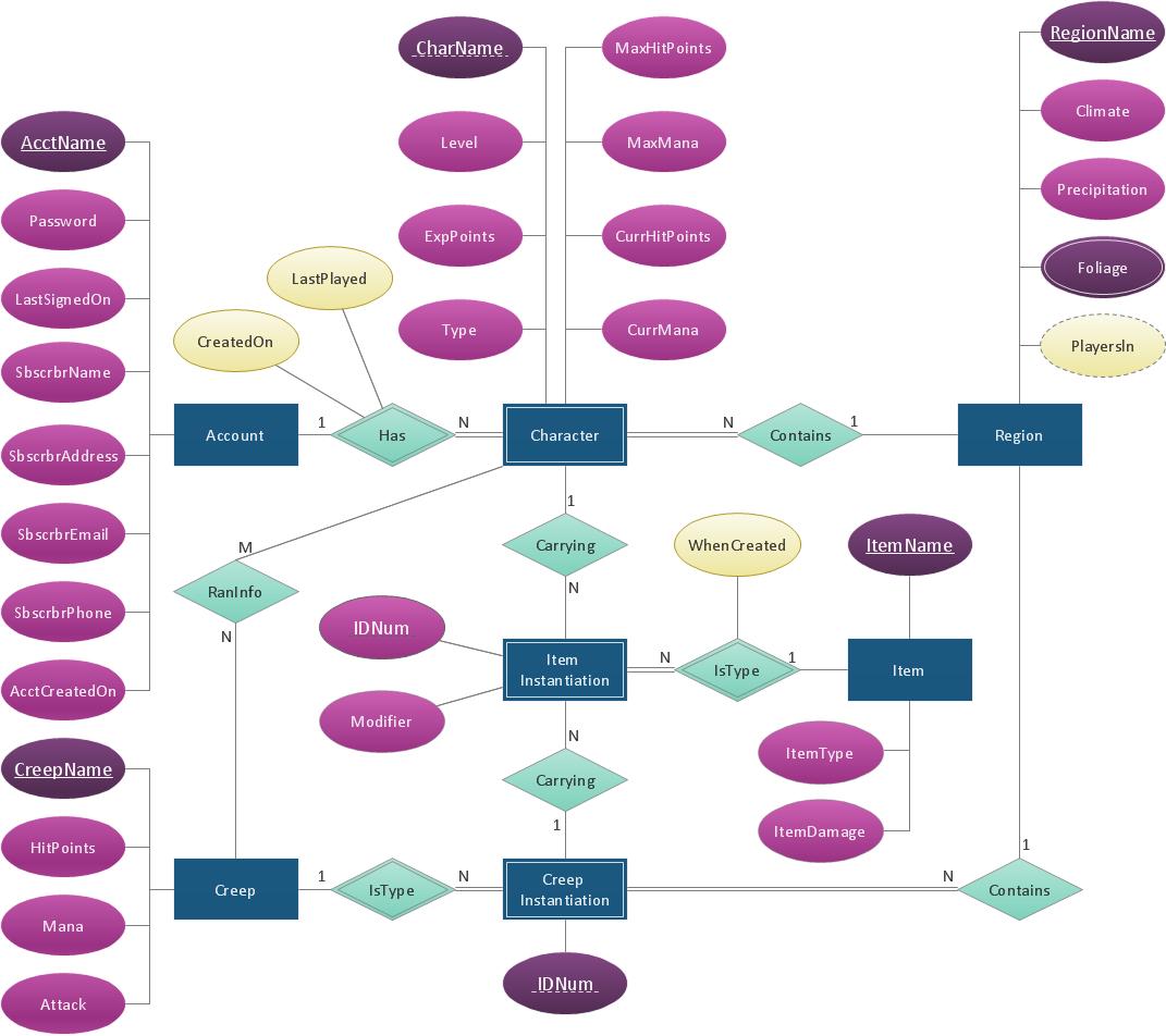 Draw Entity Relationship Diagrams (Er Diagrams) Easily With regarding How To Design Er Diagram