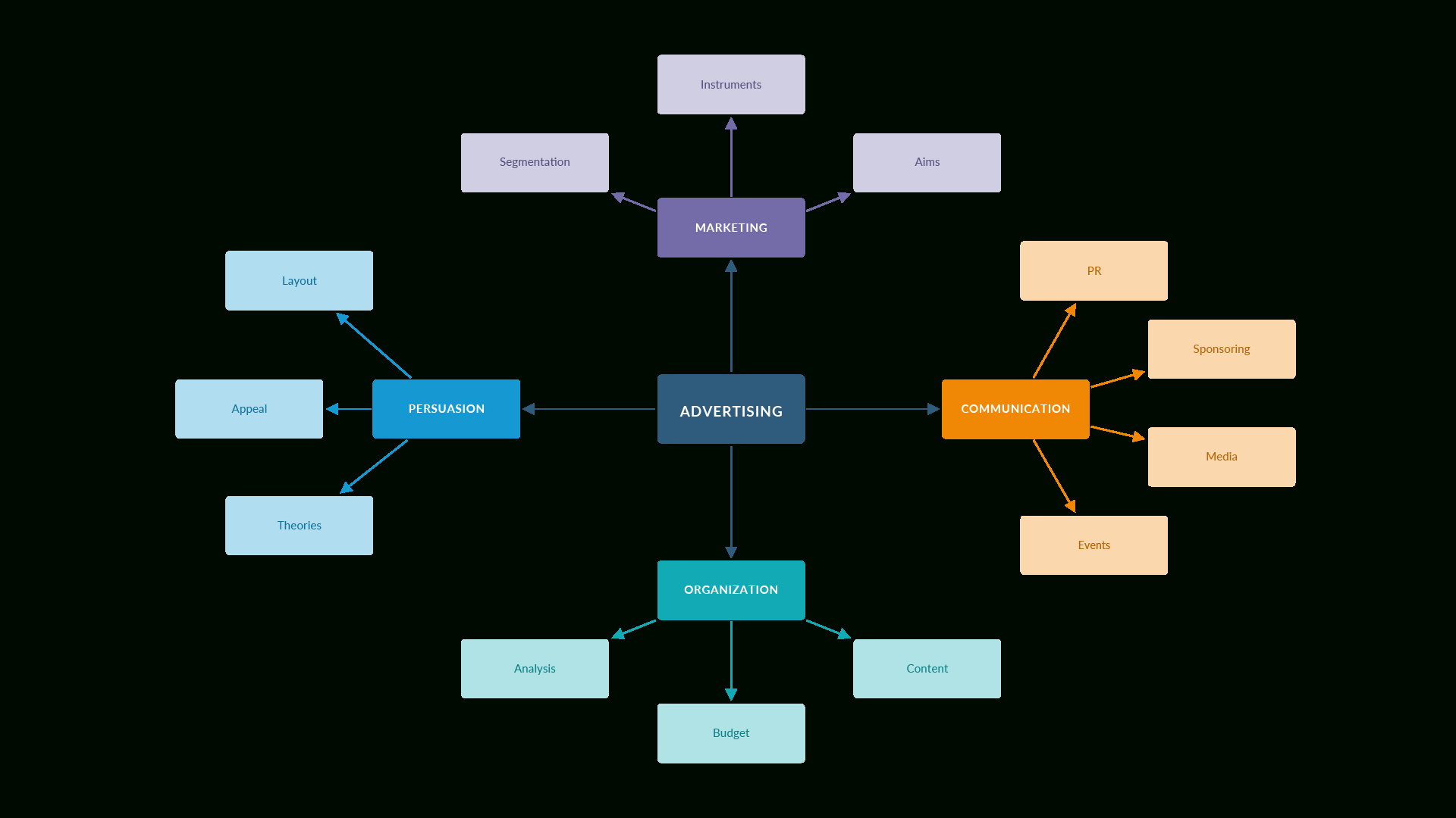 Draw.io – Online Diagramming for Draw A Diagram