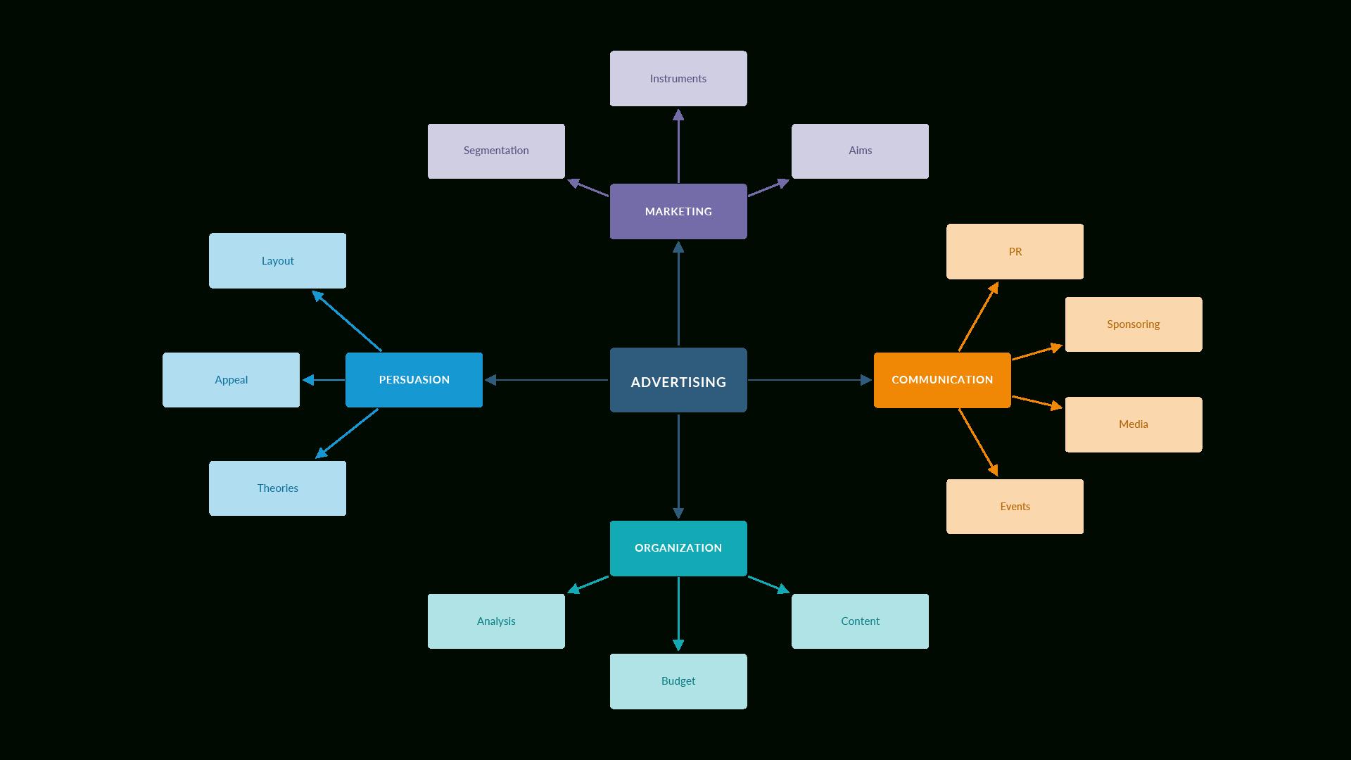 Draw.io – Online Diagramming with Er Diagram Draw.io