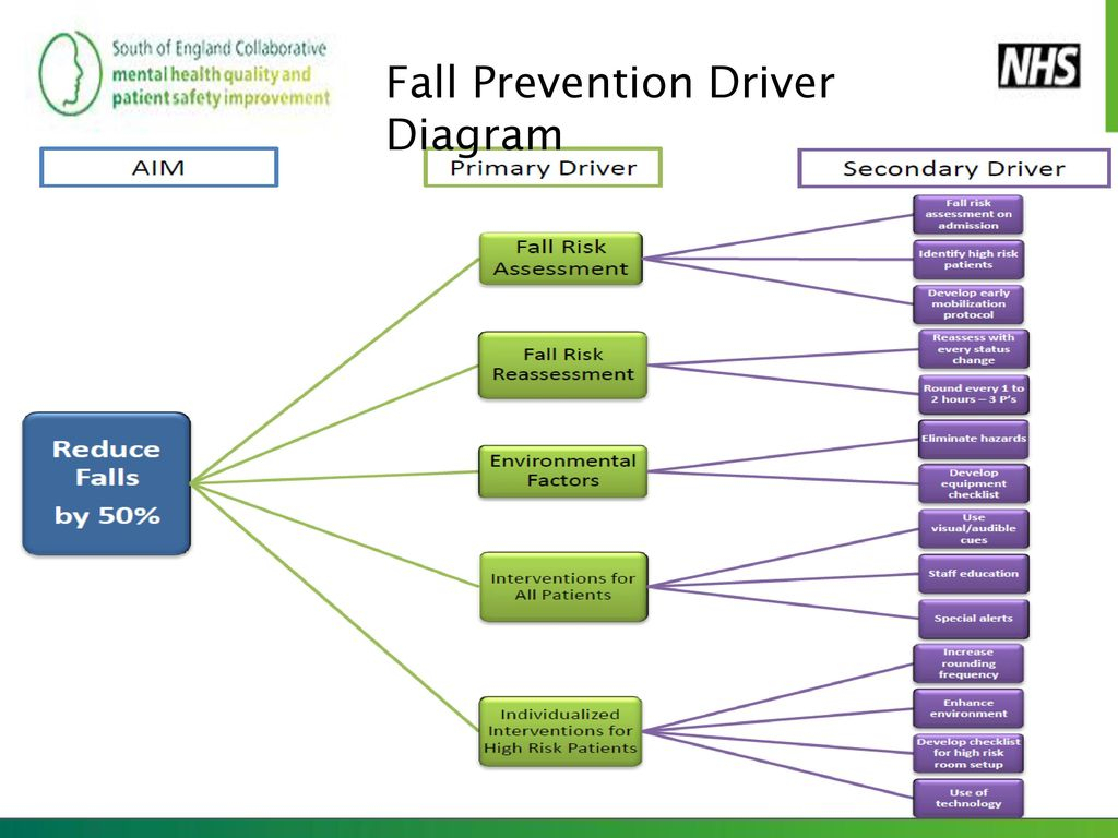 Driver Diagrams – Linking Ideas To Action - Ppt Download intended for Driver Diagram