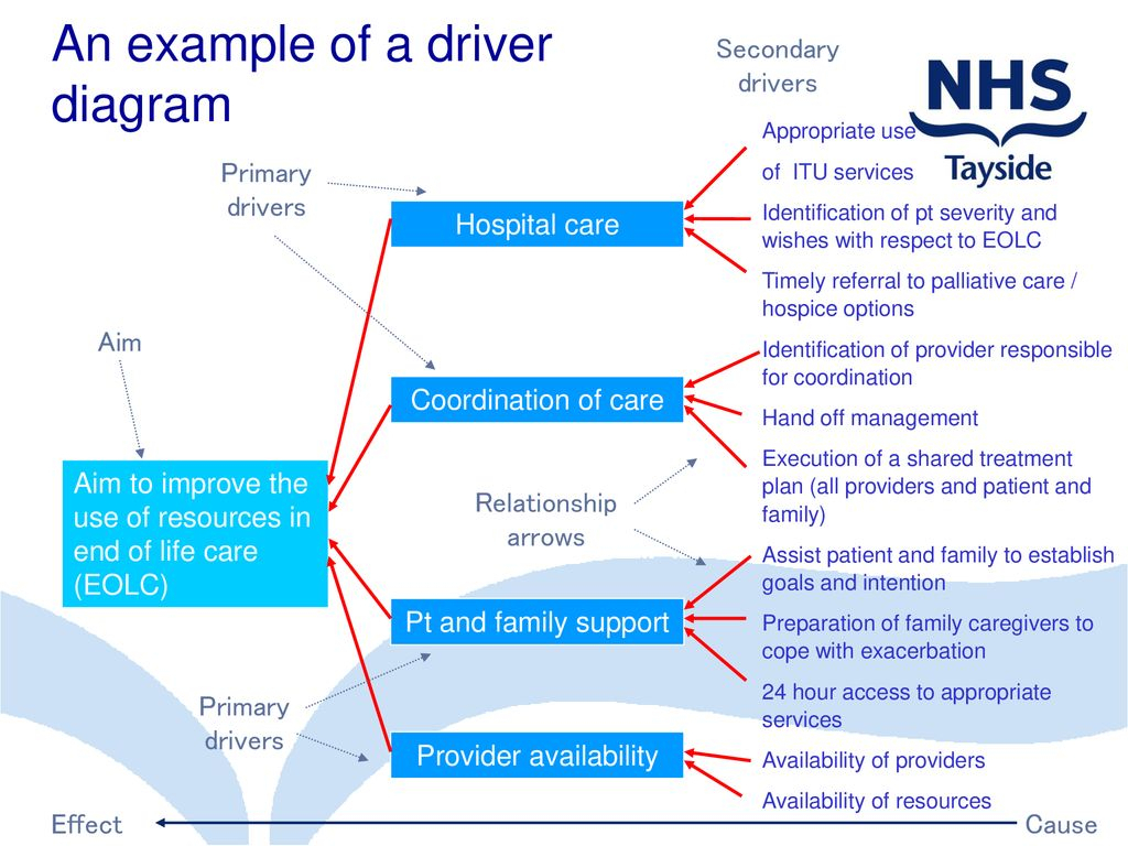 Driver Diagrams. - Ppt Download intended for Driver Diagram