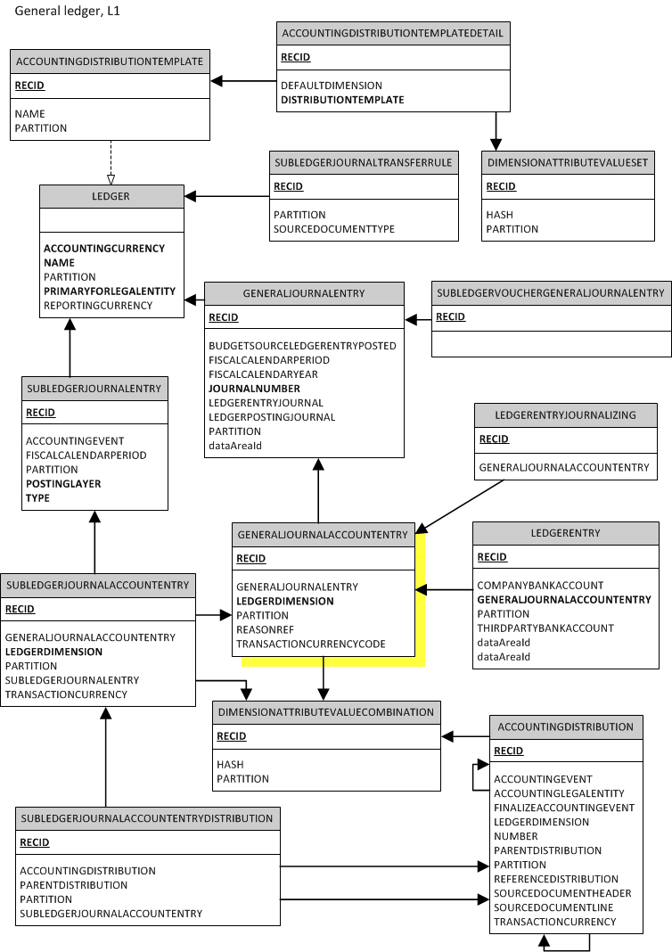 Dynamic Ax Helper: Database Entity Relationship Diagrams For with regard to What Is The Relationship Between Entities And Database Tables