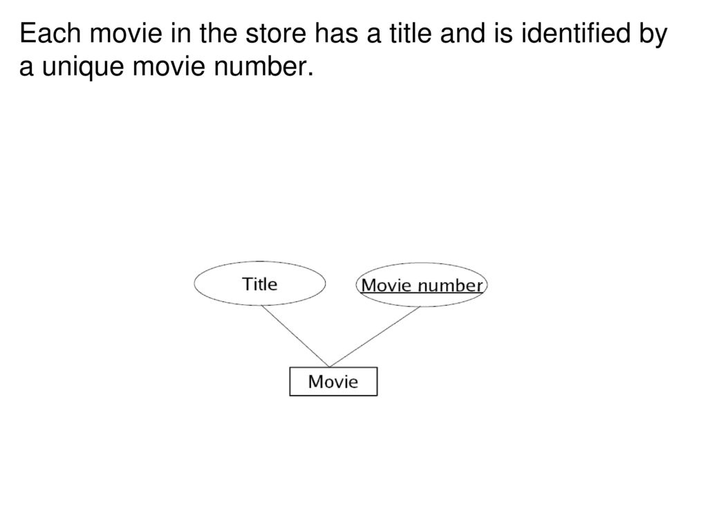 E-R Diagram (Cont.) Draw Er Diagram For The Following in Er Diagram Unique