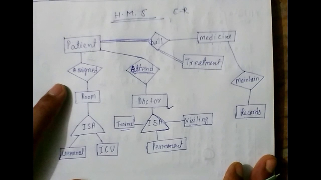 E - R Model Hospital Management System Lec-5 inside How To Draw Er Diagram In Dbms With Examples