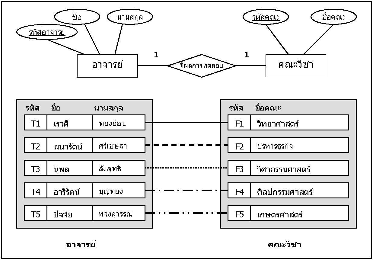 บทที่ 6 within บทที่ 4 Er Diagram