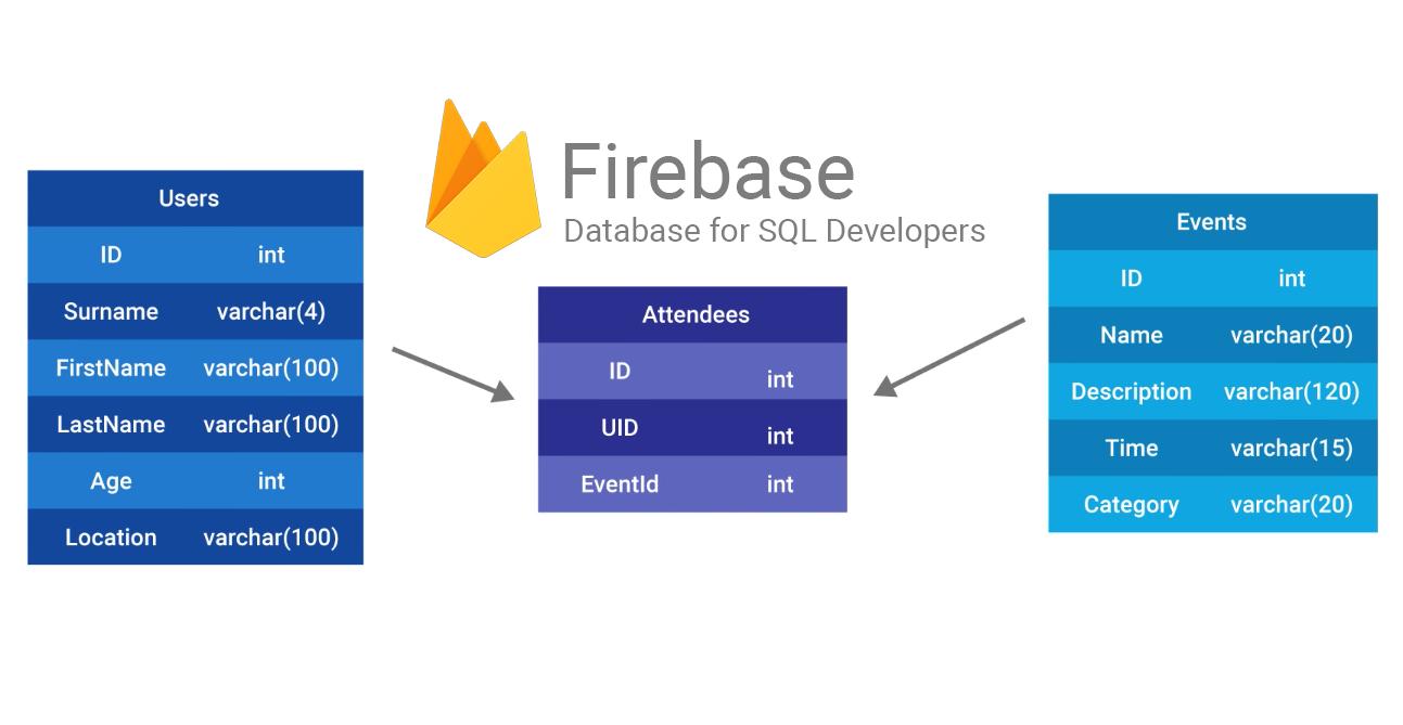 มาทำความเข้าใจกับ Sql Database และ Firebase Database กันเถอะ inside Er Diagram 8Nv