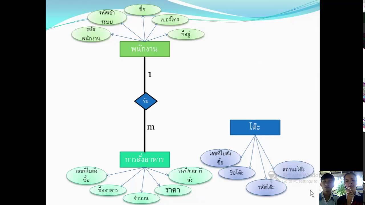 ระบบร้านอาหาร - Er Diagram ระบบร้านอาหาร within Er ไดอะแกรม
