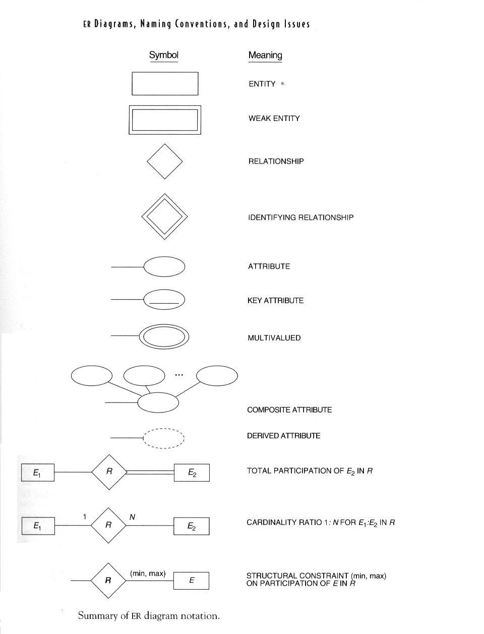 หน่วยที่ 4 แนวคิด Entity-Relationship Model - ระบบฐานข้อมูล regarding Er Diagram 8Nv