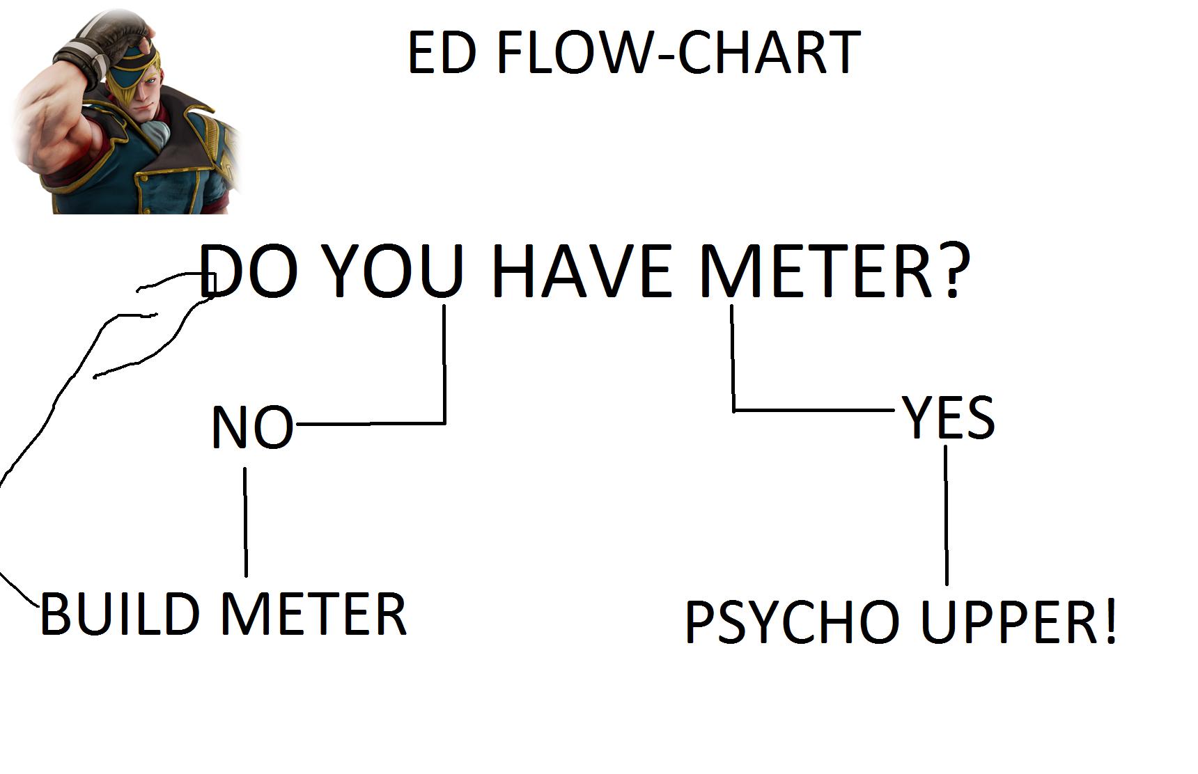 Ed Flow Chart - Imgur for Ed Diagram