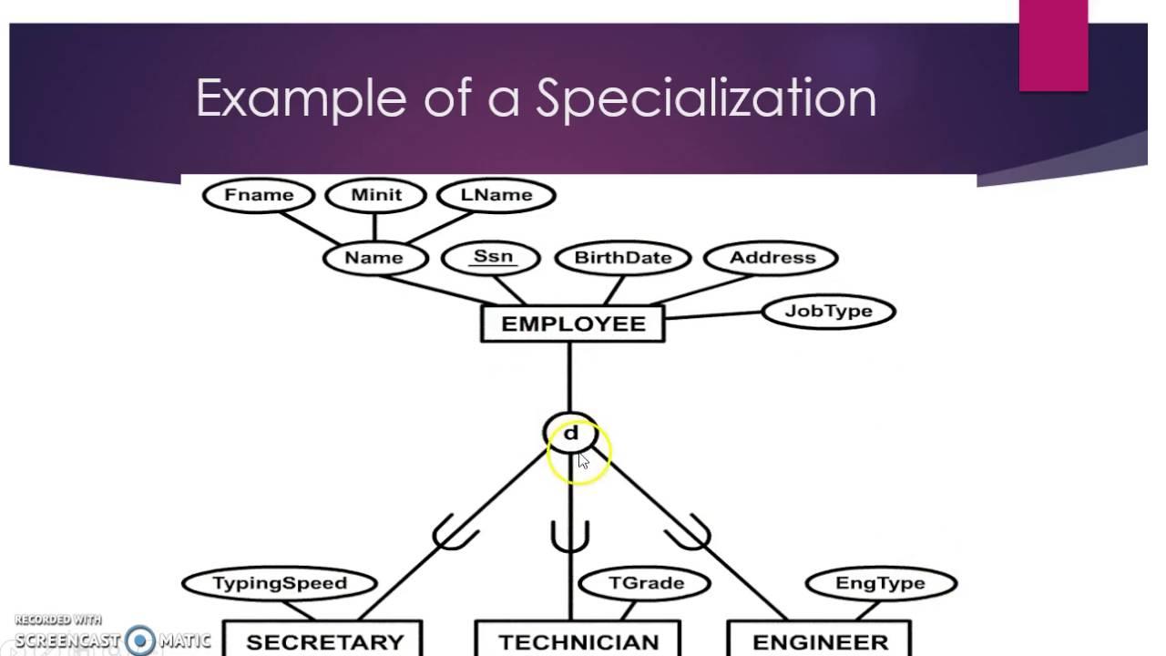 Eer Model with regard to What Is Eer Diagram