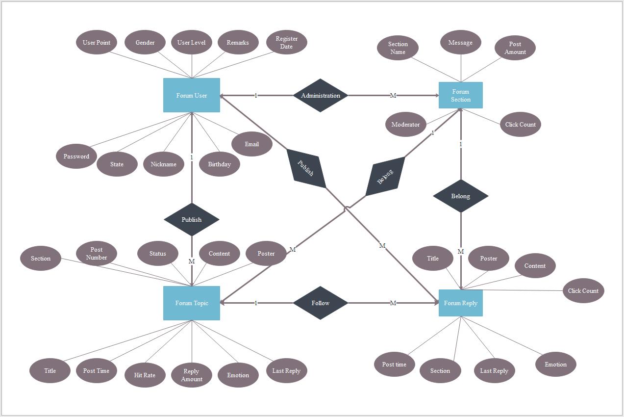 Ein Daten-Beziehungs-Diagramm, Auch Genannt Er-Modell, Ist for Er Modell
