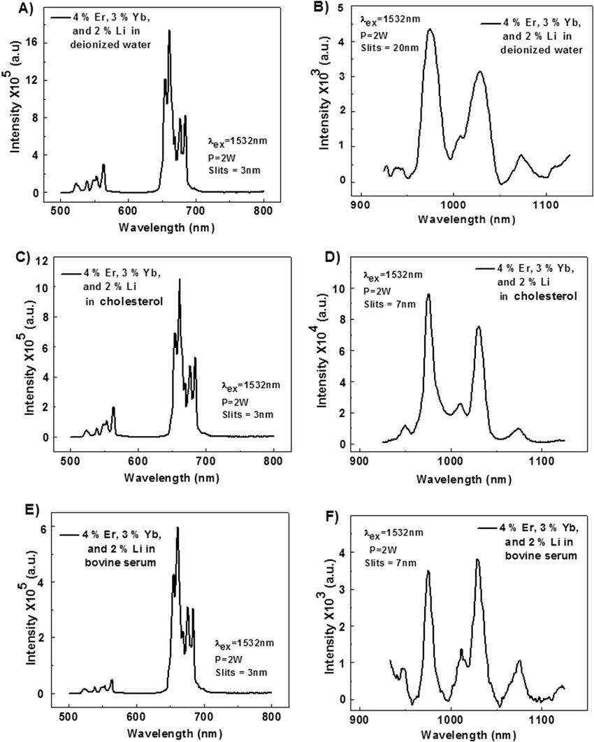 Emission Spectrum Under An Excitation Of 1532 Nm Of The Y 2 intended for Er Diagram N M