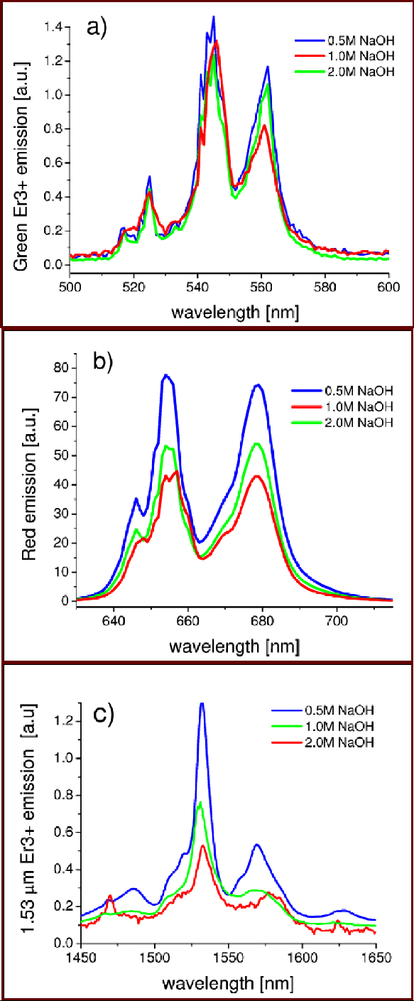Emissions Of Er 3+ Ions Under 978 Nm. (A) And (B) Correspond with regard to Er Diagram N M